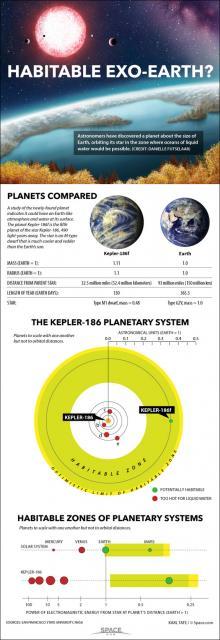 Επιστήμονες ανακαλύπτουν πλανήτη με νερό και το μέγεθος της Γης